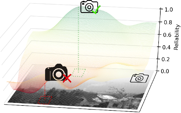 Figure 1 for Reliability Map Estimation For CNN-Based Camera Model Attribution