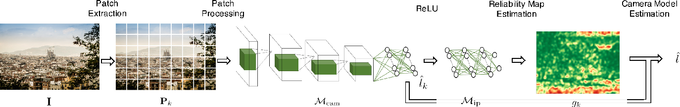 Figure 3 for Reliability Map Estimation For CNN-Based Camera Model Attribution