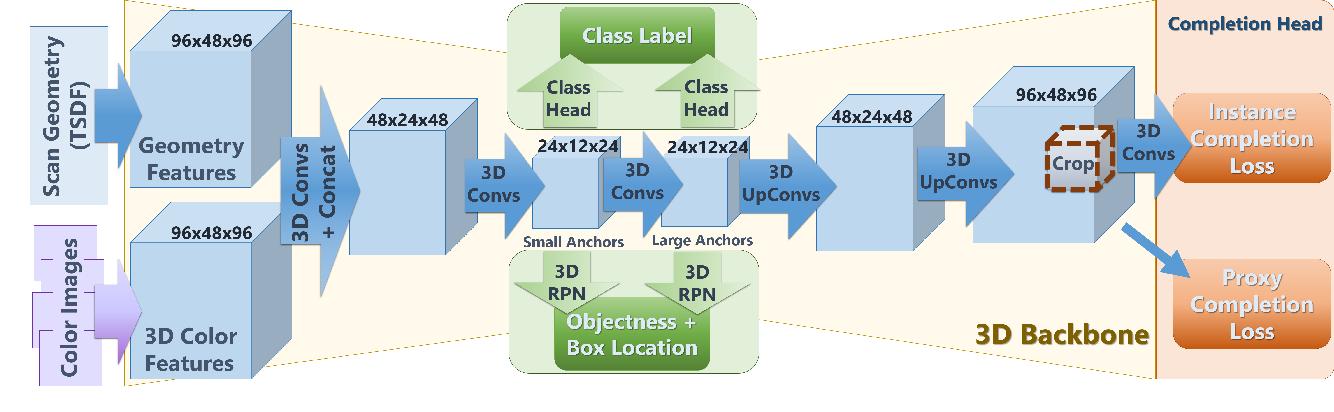 Figure 2 for 3D-SIC: 3D Semantic Instance Completion for RGB-D Scans