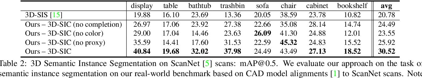 Figure 3 for 3D-SIC: 3D Semantic Instance Completion for RGB-D Scans