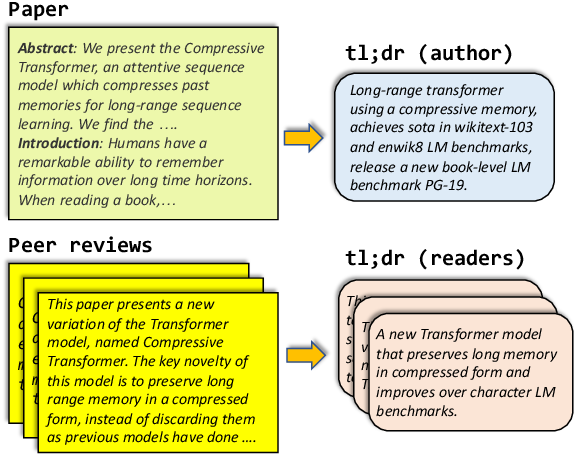 Figure 1 for TLDR: Extreme Summarization of Scientific Documents