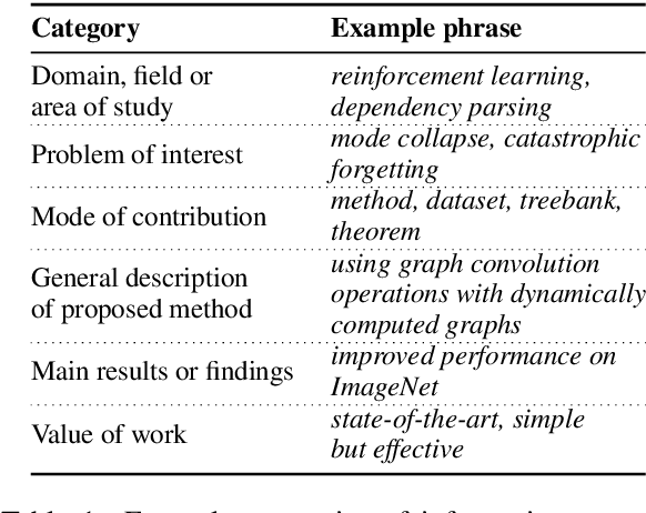 Figure 2 for TLDR: Extreme Summarization of Scientific Documents