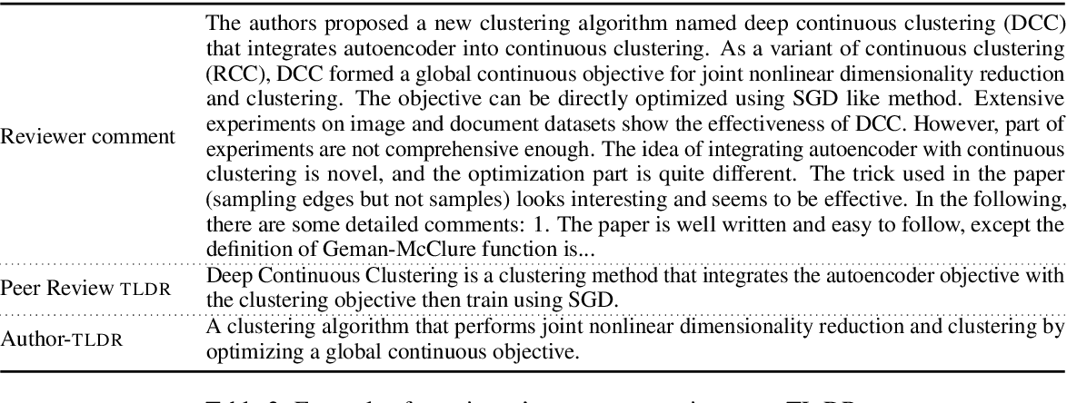 Figure 3 for TLDR: Extreme Summarization of Scientific Documents
