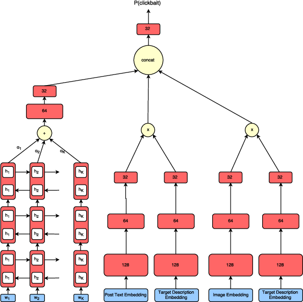 Figure 1 for Identifying Clickbait: A Multi-Strategy Approach Using Neural Networks