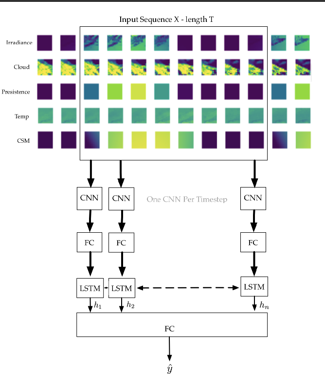 Figure 1 for PVNet: A LRCN Architecture for Spatio-Temporal Photovoltaic PowerForecasting from Numerical Weather Prediction