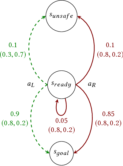 Figure 2 for Bounded Policy Synthesis for POMDPs with Safe-Reachability Objectives
