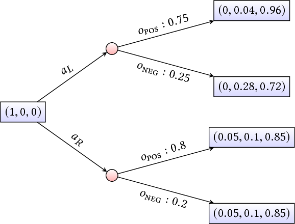 Figure 3 for Bounded Policy Synthesis for POMDPs with Safe-Reachability Objectives
