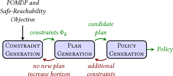 Figure 4 for Bounded Policy Synthesis for POMDPs with Safe-Reachability Objectives