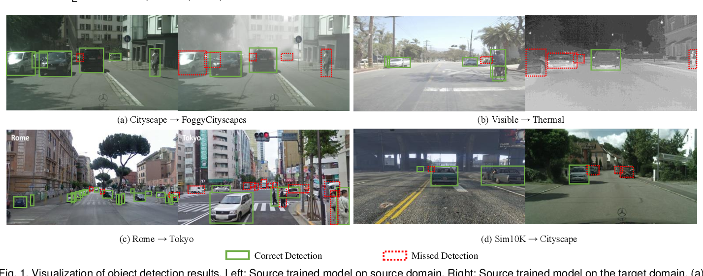 Figure 1 for Unsupervised Domain Adaption of Object Detectors: A Survey