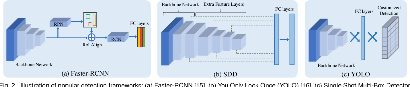 Figure 3 for Unsupervised Domain Adaption of Object Detectors: A Survey