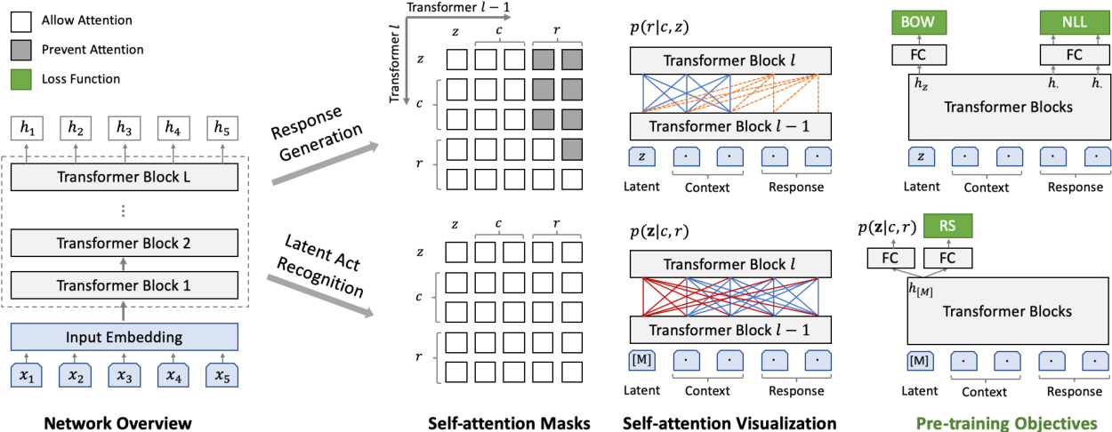 Figure 3 for PLATO: Pre-trained Dialogue Generation Model with Discrete Latent Variable