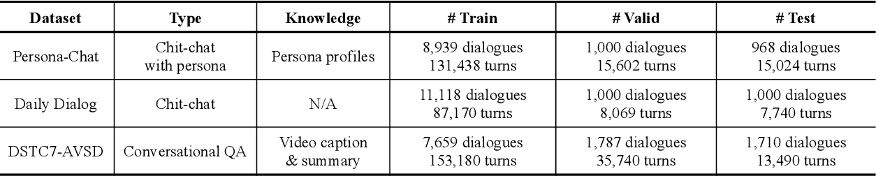 Figure 2 for PLATO: Pre-trained Dialogue Generation Model with Discrete Latent Variable