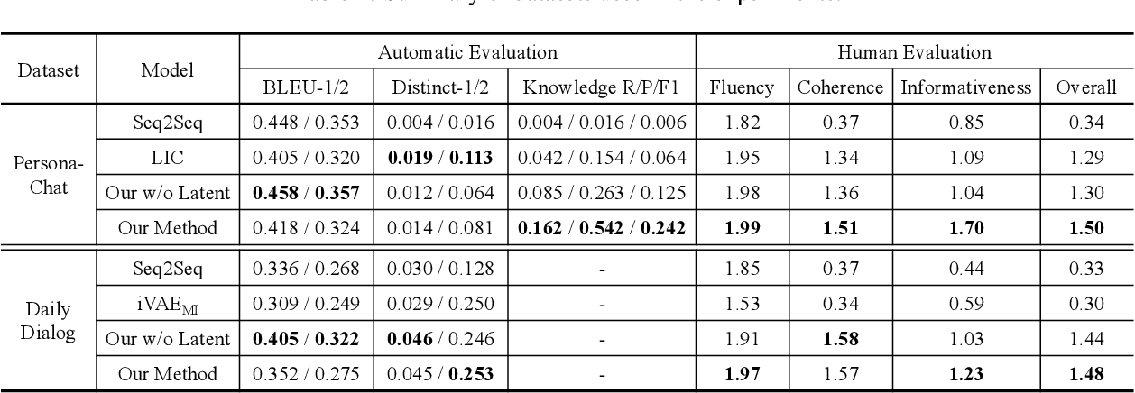 Figure 4 for PLATO: Pre-trained Dialogue Generation Model with Discrete Latent Variable