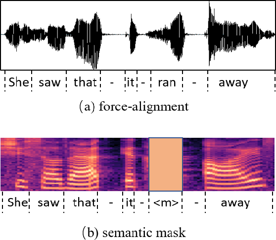 Figure 1 for Semantic Mask for Transformer based End-to-End Speech Recognition