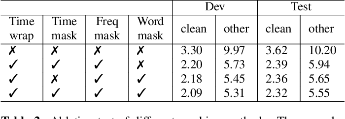 Figure 4 for Semantic Mask for Transformer based End-to-End Speech Recognition