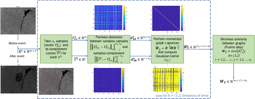 Figure 1 for Graph-based fusion for change detection in multi-spectral images