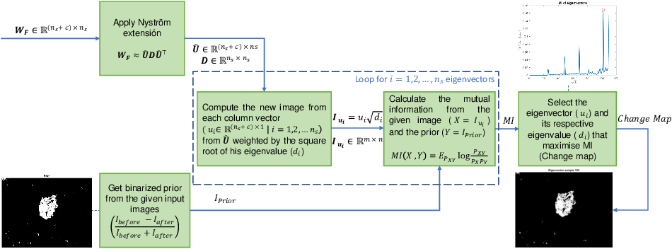 Figure 3 for Graph-based fusion for change detection in multi-spectral images