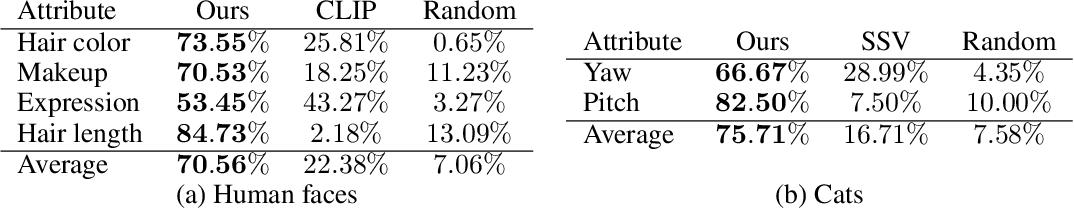 Figure 2 for LARGE: Latent-Based Regression through GAN Semantics