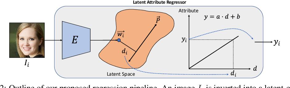 Figure 3 for LARGE: Latent-Based Regression through GAN Semantics