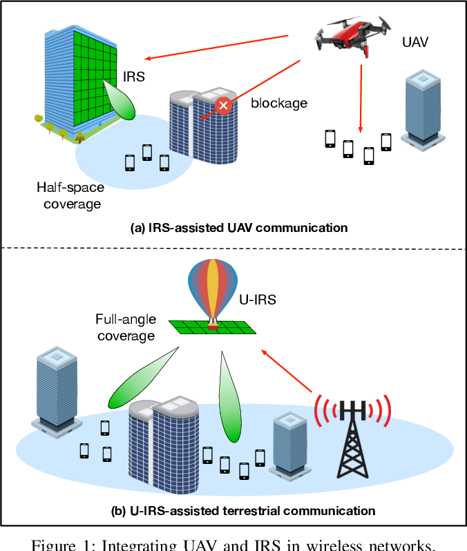 Figure 1 for Enabling Smart Reflection in Integrated Air-Ground Wireless Network: IRS Meets UAV