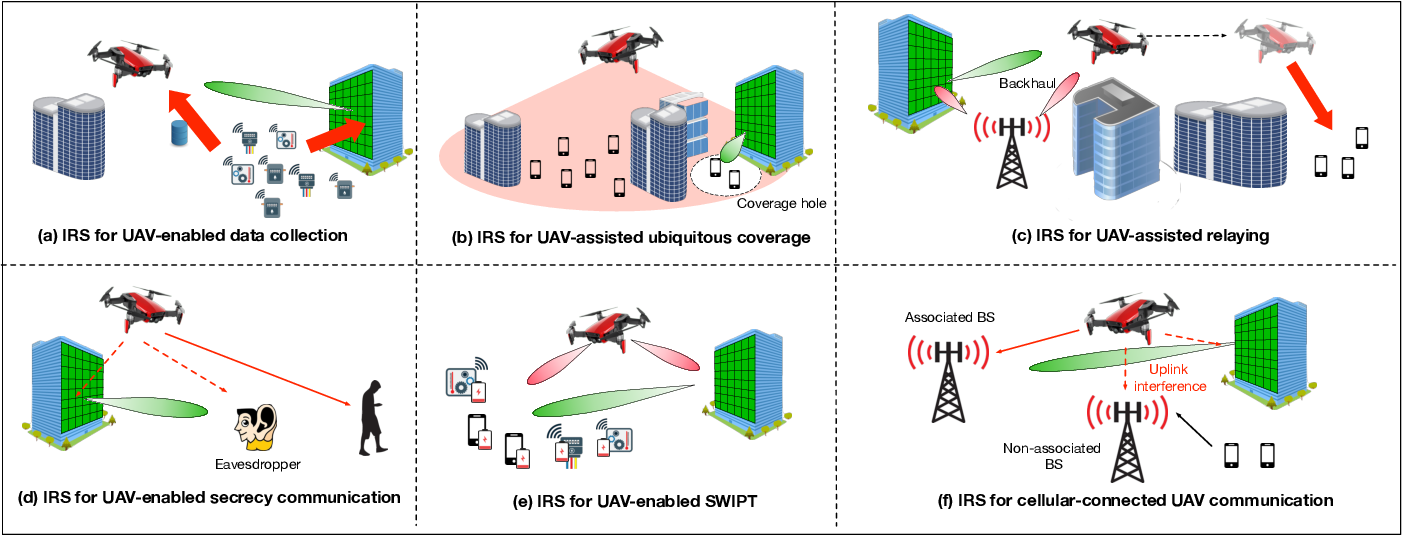 Figure 2 for Enabling Smart Reflection in Integrated Air-Ground Wireless Network: IRS Meets UAV