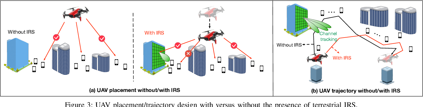 Figure 3 for Enabling Smart Reflection in Integrated Air-Ground Wireless Network: IRS Meets UAV