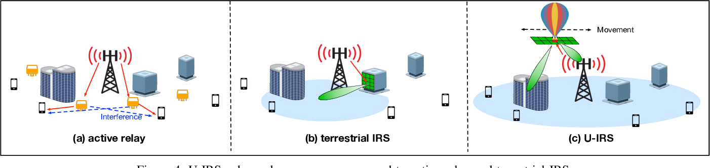 Figure 4 for Enabling Smart Reflection in Integrated Air-Ground Wireless Network: IRS Meets UAV