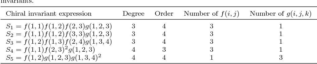 Figure 1 for Fast and Efficient Calculations of Structural Invariants of Chirality