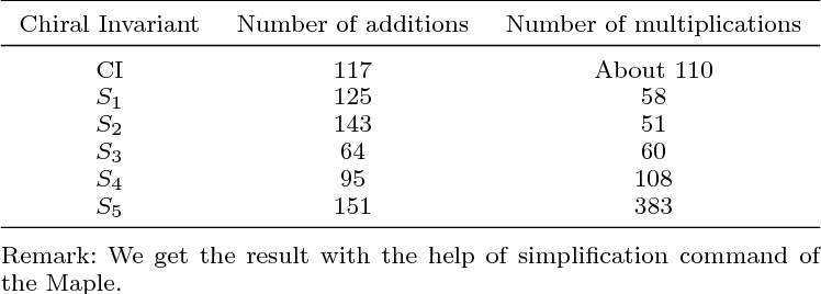 Figure 3 for Fast and Efficient Calculations of Structural Invariants of Chirality