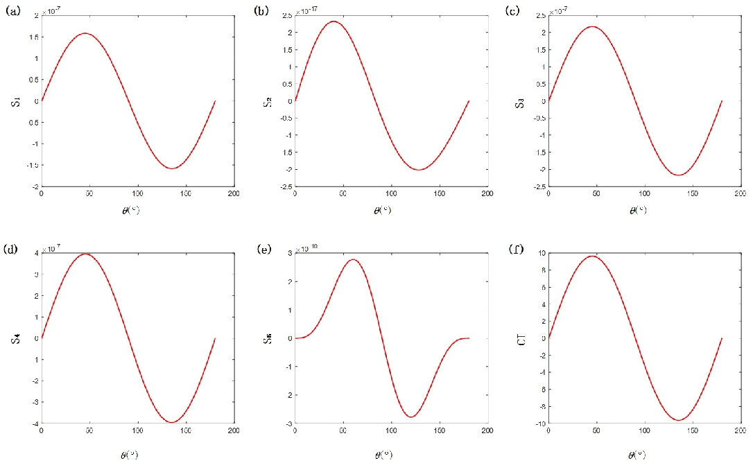 Figure 4 for Fast and Efficient Calculations of Structural Invariants of Chirality