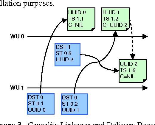Optimistic Parallel Simulation over Public Resource