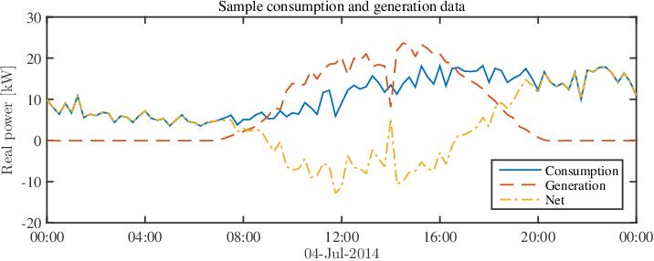 Figure 2 for Regression-based Inverter Control for Decentralized Optimal Power Flow and Voltage Regulation