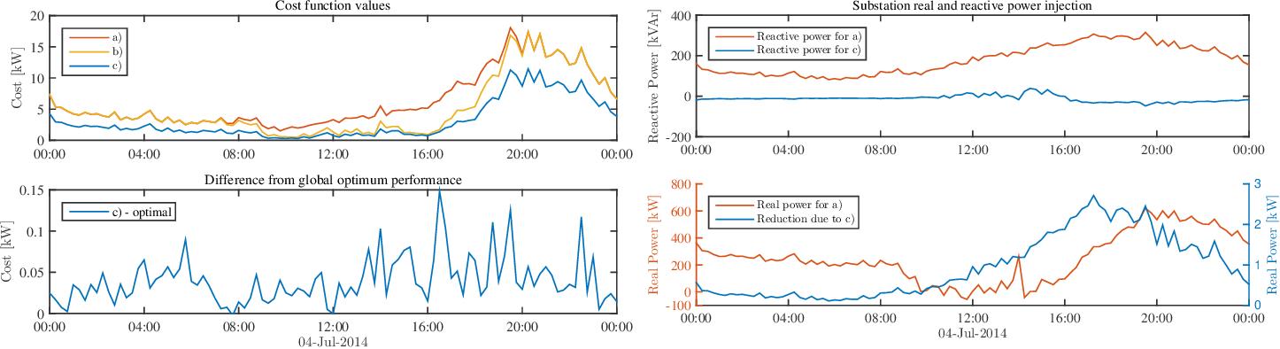 Figure 3 for Regression-based Inverter Control for Decentralized Optimal Power Flow and Voltage Regulation
