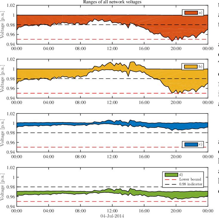Figure 4 for Regression-based Inverter Control for Decentralized Optimal Power Flow and Voltage Regulation