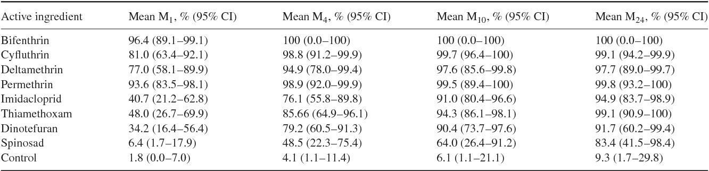 Insecticidal sugar baits for adult biting midges  - Semantic Scholar