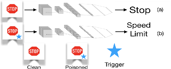 Figure 1 for Detecting Backdoors in Neural Networks Using Novel Feature-Based Anomaly Detection