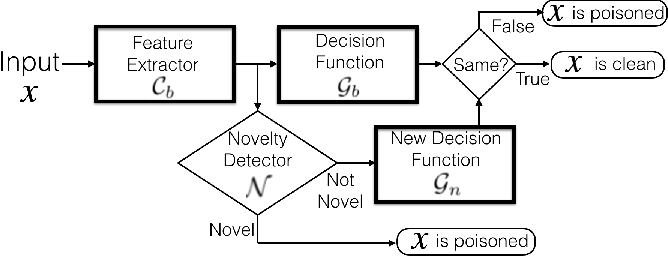Figure 3 for Detecting Backdoors in Neural Networks Using Novel Feature-Based Anomaly Detection
