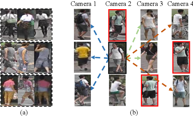 Figure 1 for Intra-Camera Supervised Person Re-Identification