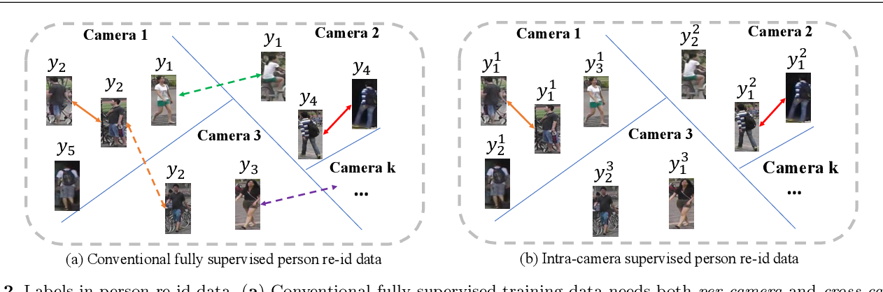 Figure 3 for Intra-Camera Supervised Person Re-Identification