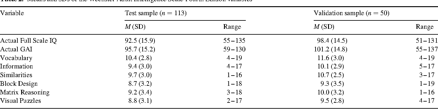 Weschler adult intelligence scale