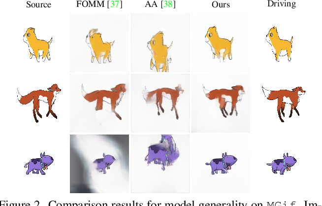 Figure 3 for Self-appearance-aided Differential Evolution for Motion Transfer