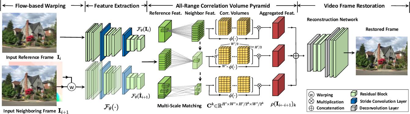Figure 1 for ARVo: Learning All-Range Volumetric Correspondence for Video Deblurring