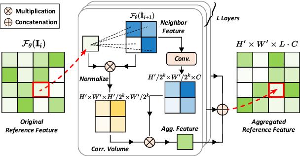 Figure 3 for ARVo: Learning All-Range Volumetric Correspondence for Video Deblurring
