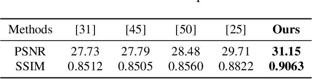Figure 2 for ARVo: Learning All-Range Volumetric Correspondence for Video Deblurring
