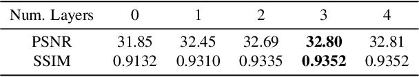 Figure 4 for ARVo: Learning All-Range Volumetric Correspondence for Video Deblurring