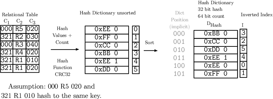 Footprint Reduction and Uniqueness Enforcement with Hash Indices in