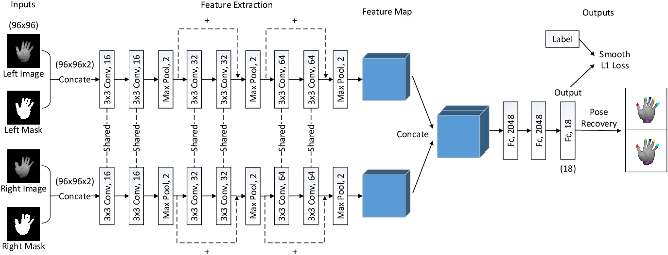 Figure 2 for Bi-stream Pose Guided Region Ensemble Network for Fingertip Localization from Stereo Images