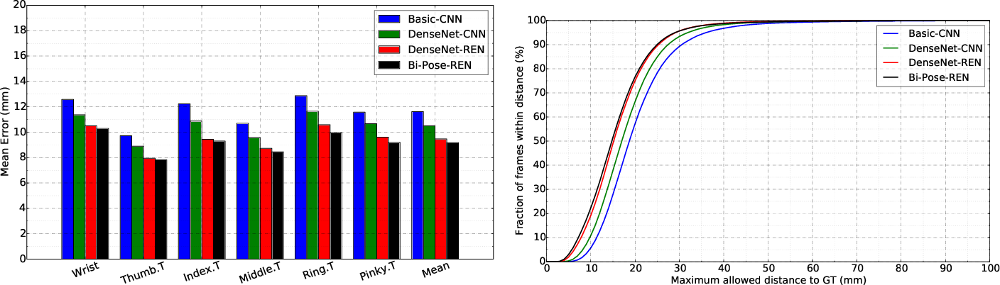Figure 3 for Bi-stream Pose Guided Region Ensemble Network for Fingertip Localization from Stereo Images