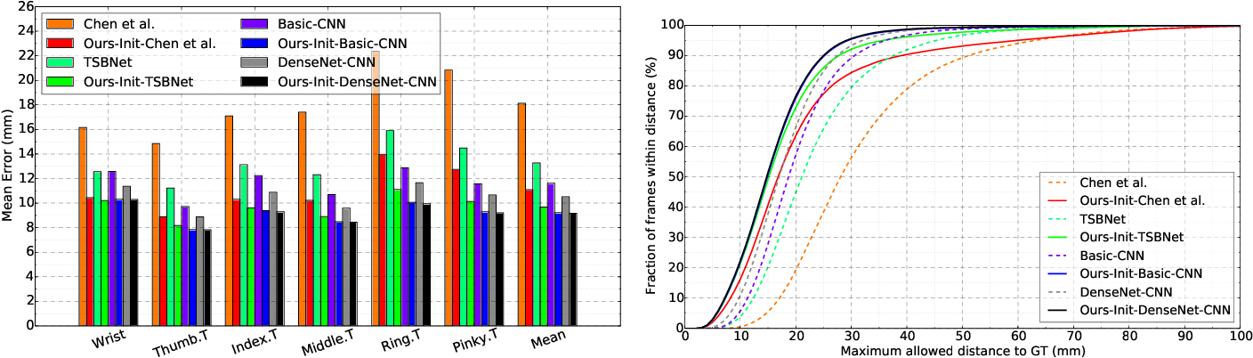 Figure 4 for Bi-stream Pose Guided Region Ensemble Network for Fingertip Localization from Stereo Images
