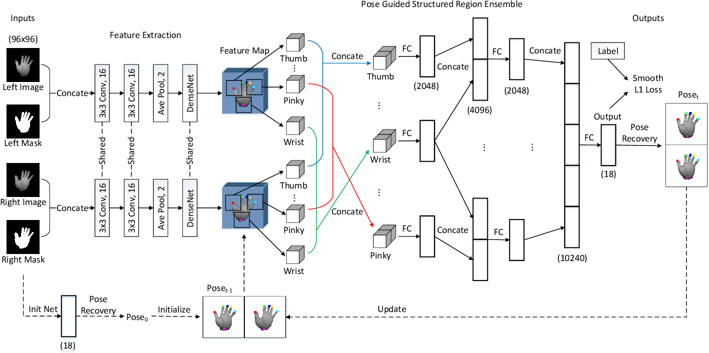 Figure 1 for Bi-stream Pose Guided Region Ensemble Network for Fingertip Localization from Stereo Images